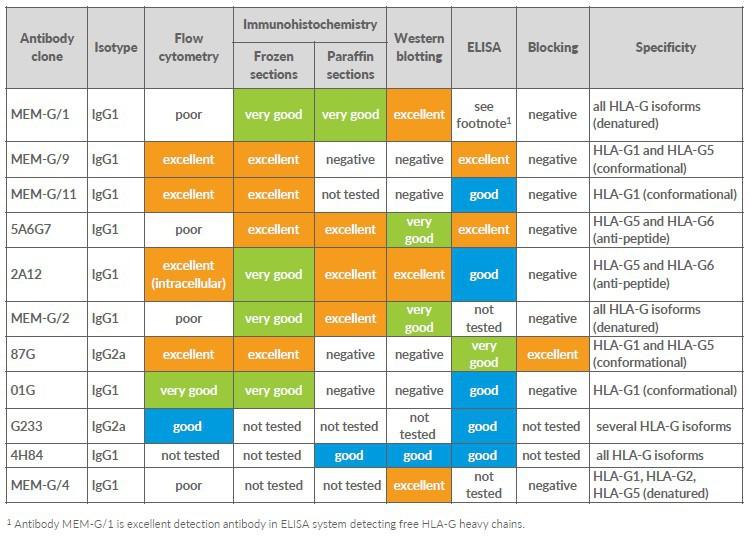 HLA-G Antikörper-Panel für die Durchflusszytometrie