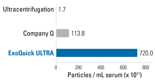 ExoQuick Ultra delivers high yields